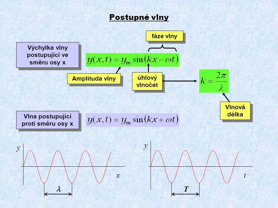 Výchylka vlny postupující ve směru osy x