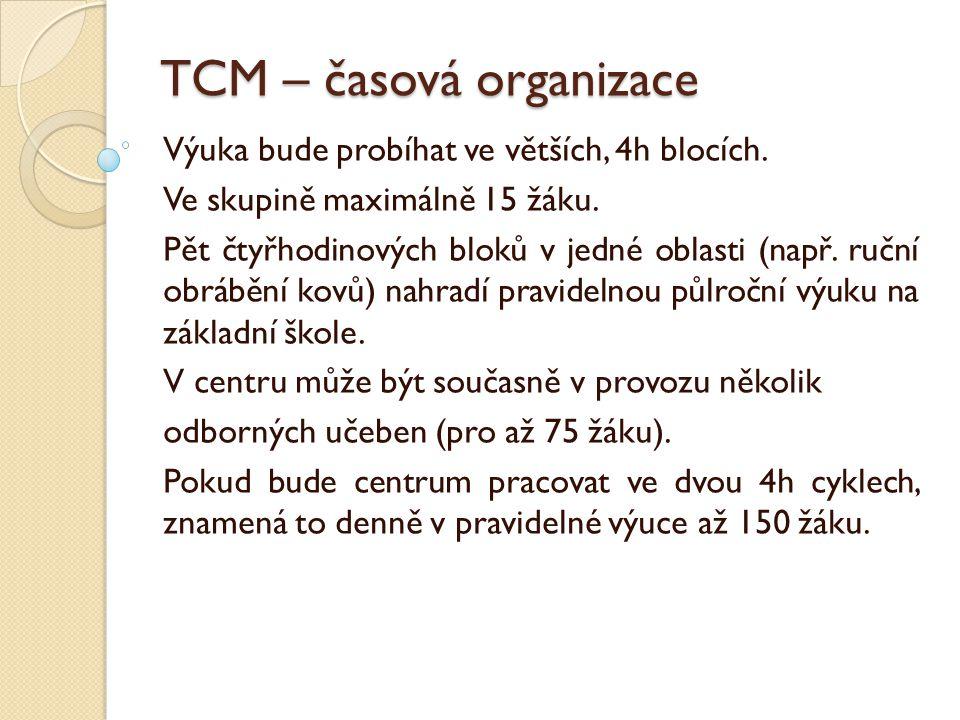 TCM – časová organizace