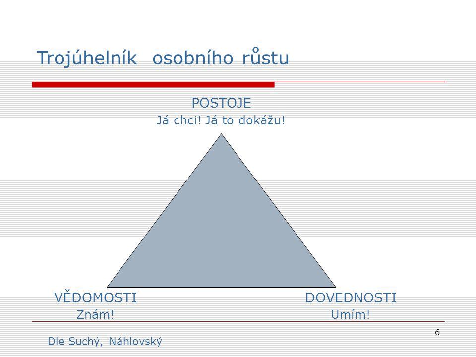 Trojúhelník osobního růstu
