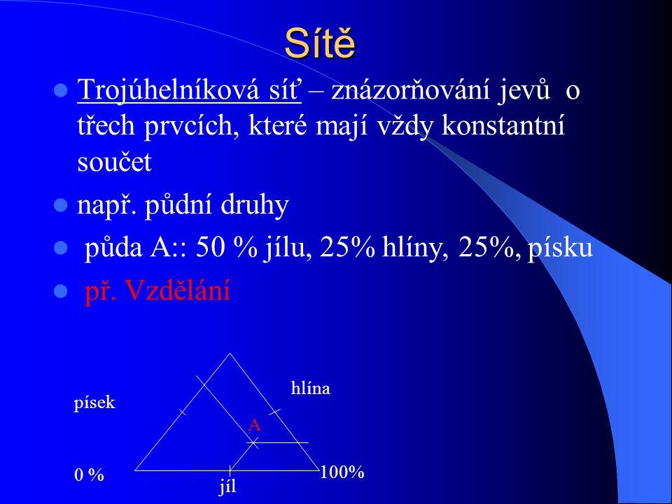 Sítě Trojúhelníková síť – znázorňování jevů o třech prvcích, které mají vždy konstantní součet. např. půdní druhy.