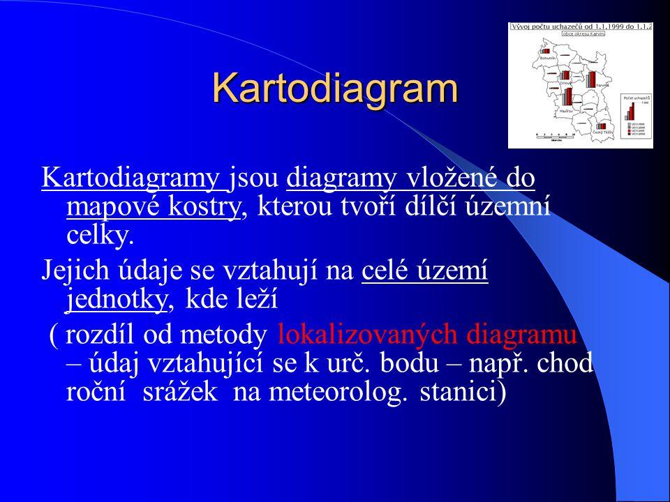 Kartodiagram Kartodiagramy jsou diagramy vložené do mapové kostry, kterou tvoří dílčí územní celky.