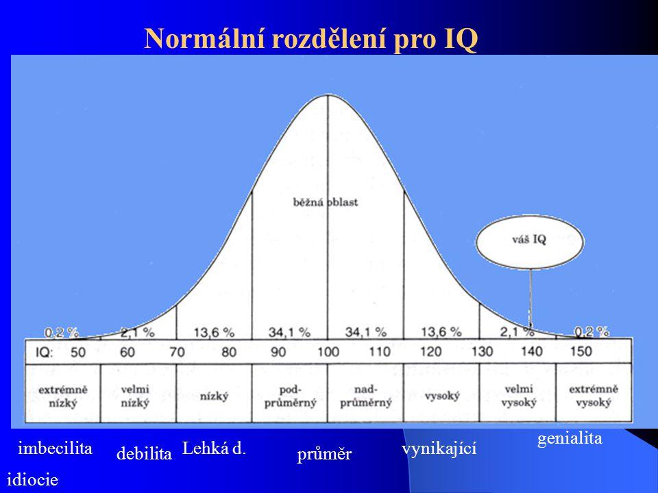 Normální rozdělení pro IQ
