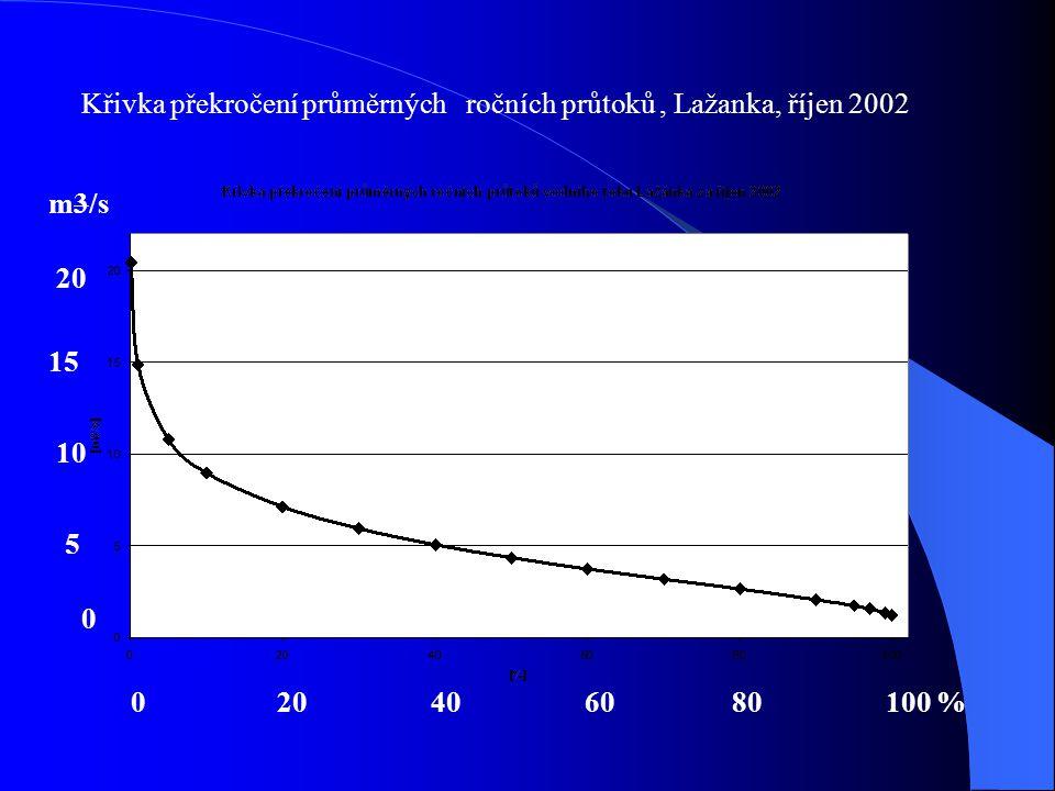 Křivka překročení průměrných ročních průtoků , Lažanka, říjen 2002