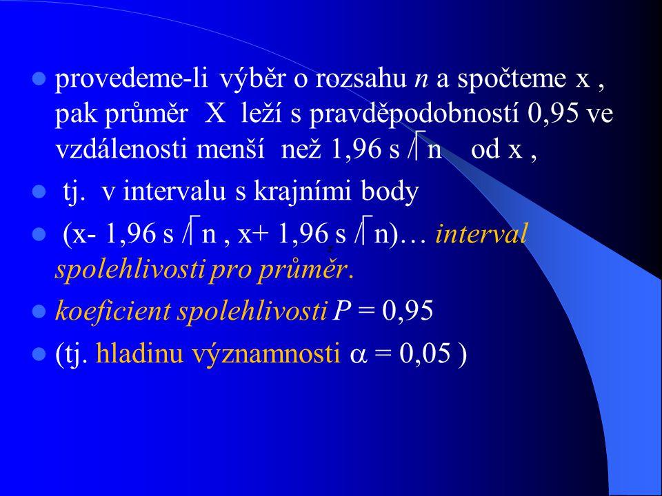 provedeme-li výběr o rozsahu n a spočteme x , pak průměr X leží s pravděpodobností 0,95 ve vzdálenosti menší než 1,96 s /n od x ,
