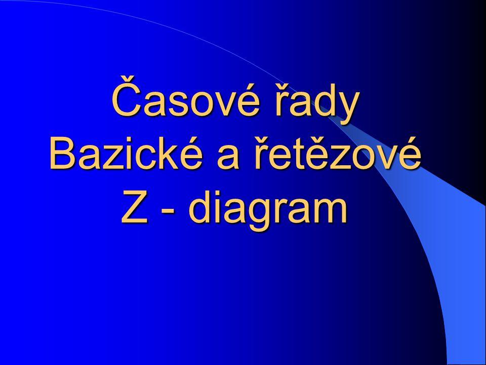 Časové řady Bazické a řetězové Z - diagram