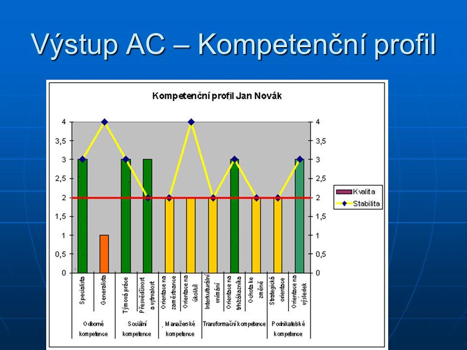 Výstup AC – Kompetenční profil