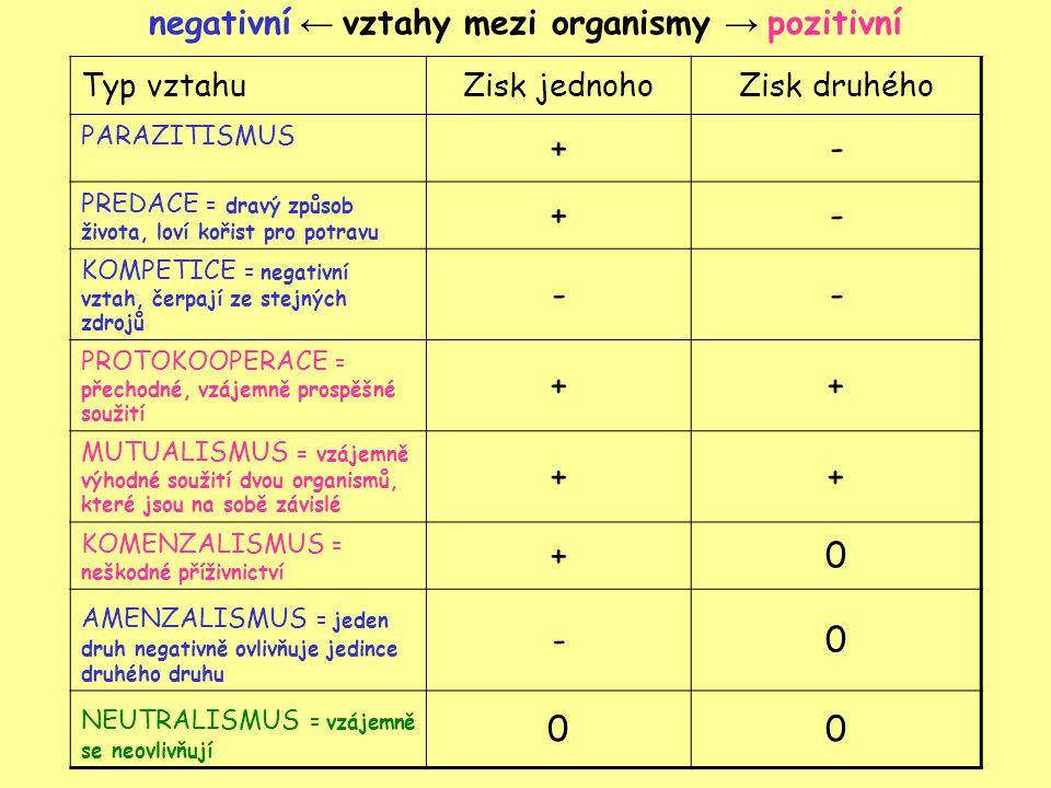negativní ← vztahy mezi organismy → pozitivní