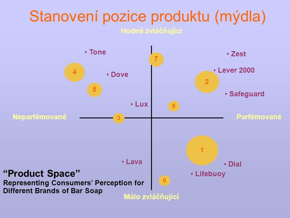 Stanovení pozice produktu (mýdla)
