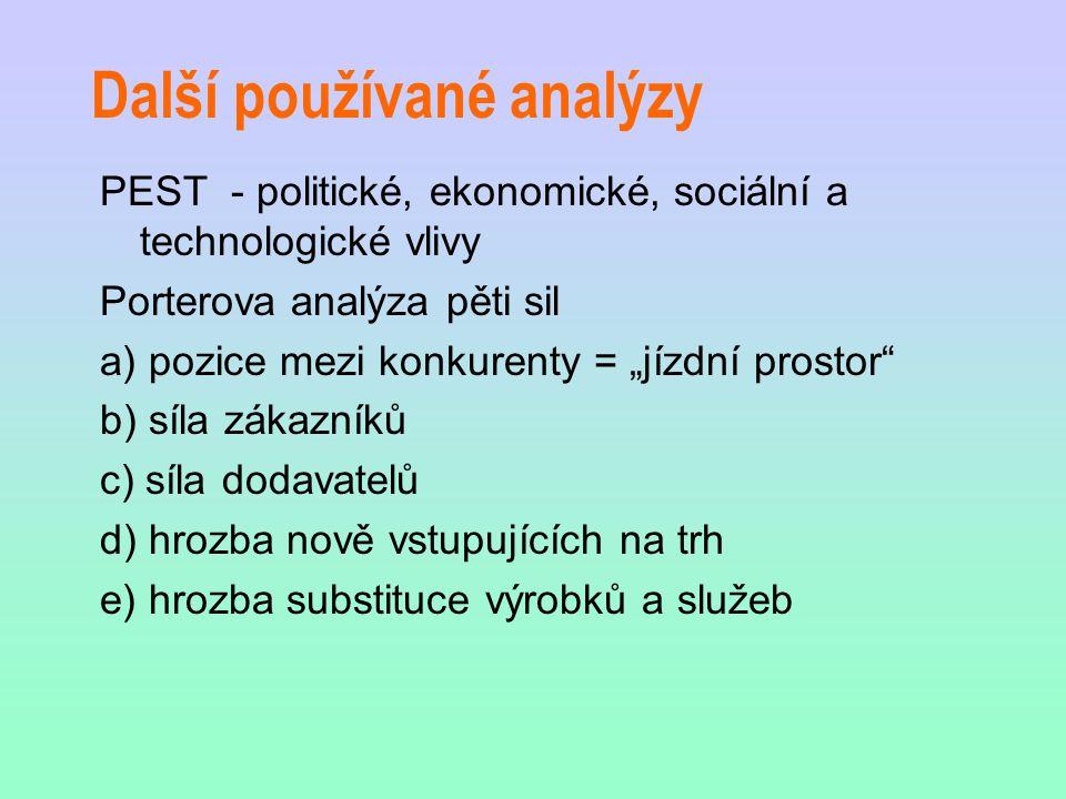 Další používané analýzy