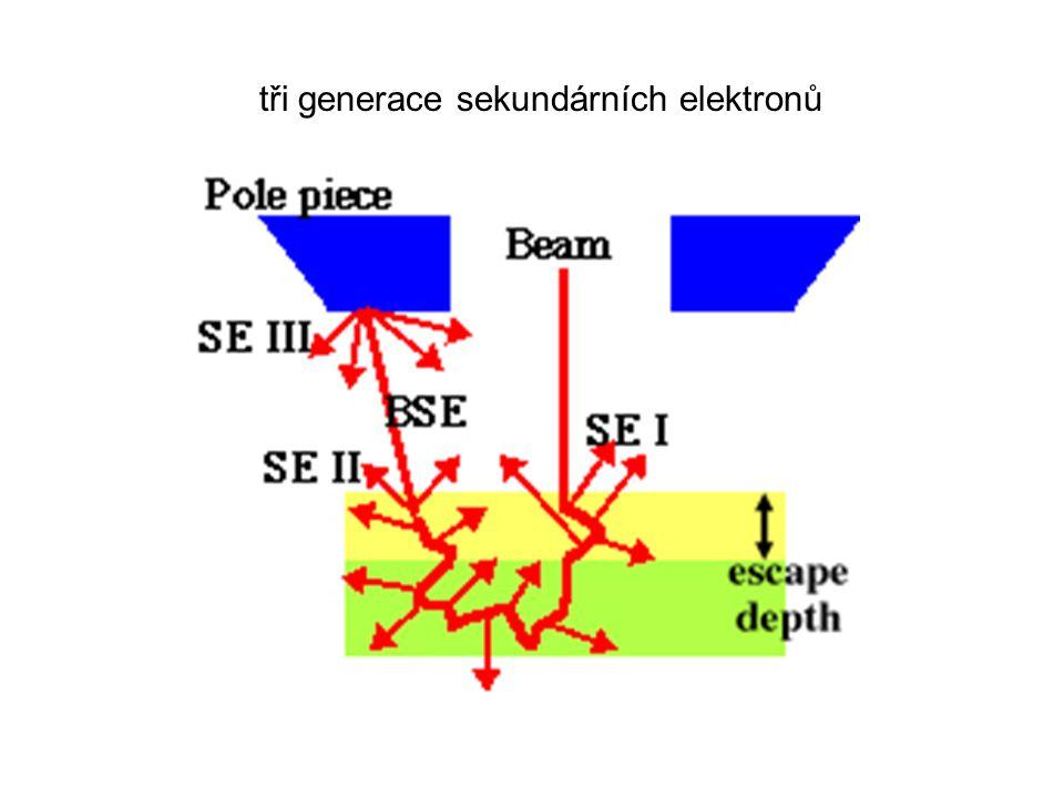 tři generace sekundárních elektronů