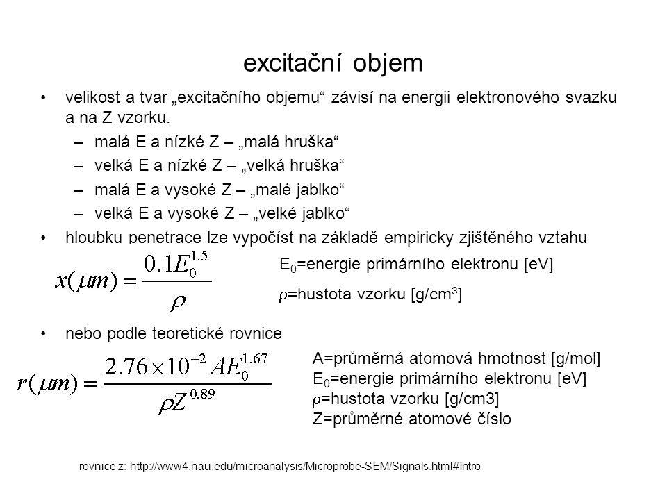 """excitační objem velikost a tvar """"excitačního objemu závisí na energii elektronového svazku a na Z vzorku."""