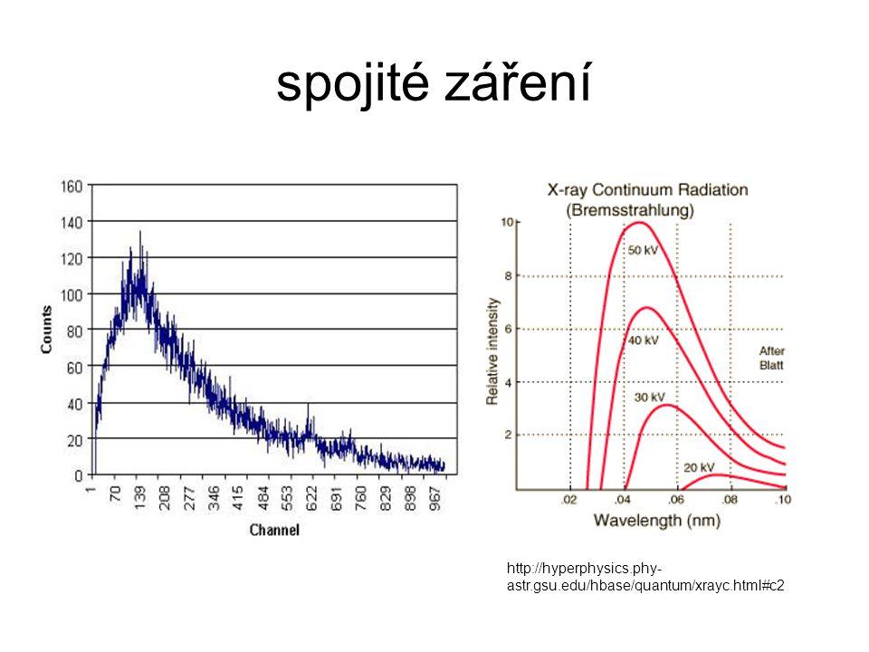 spojité záření http://hyperphysics.phy-astr.gsu.edu/hbase/quantum/xrayc.html#c2