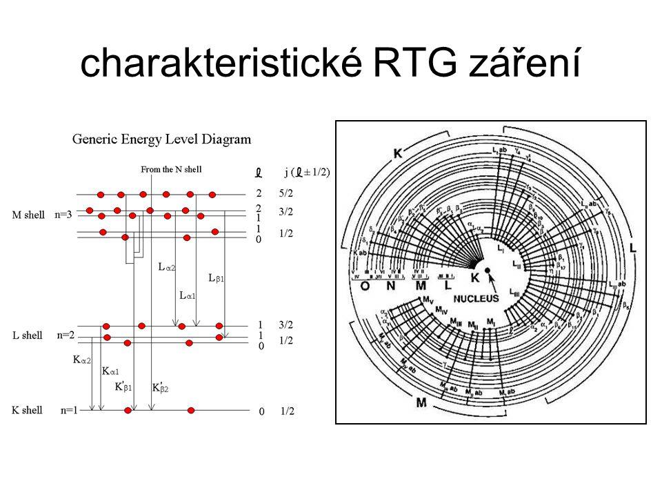 charakteristické RTG záření