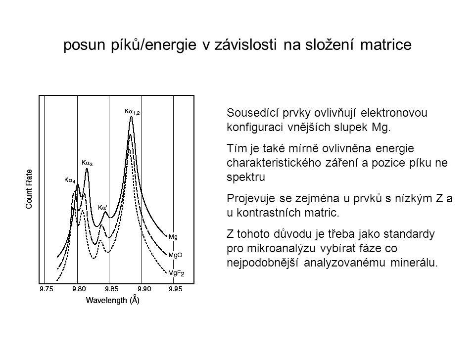 posun píků/energie v závislosti na složení matrice