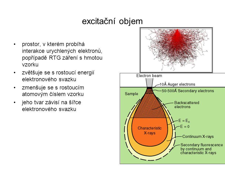 excitační objem prostor, v kterém probíhá interakce urychlených elektronů, popřípadě RTG záření s hmotou vzorku.