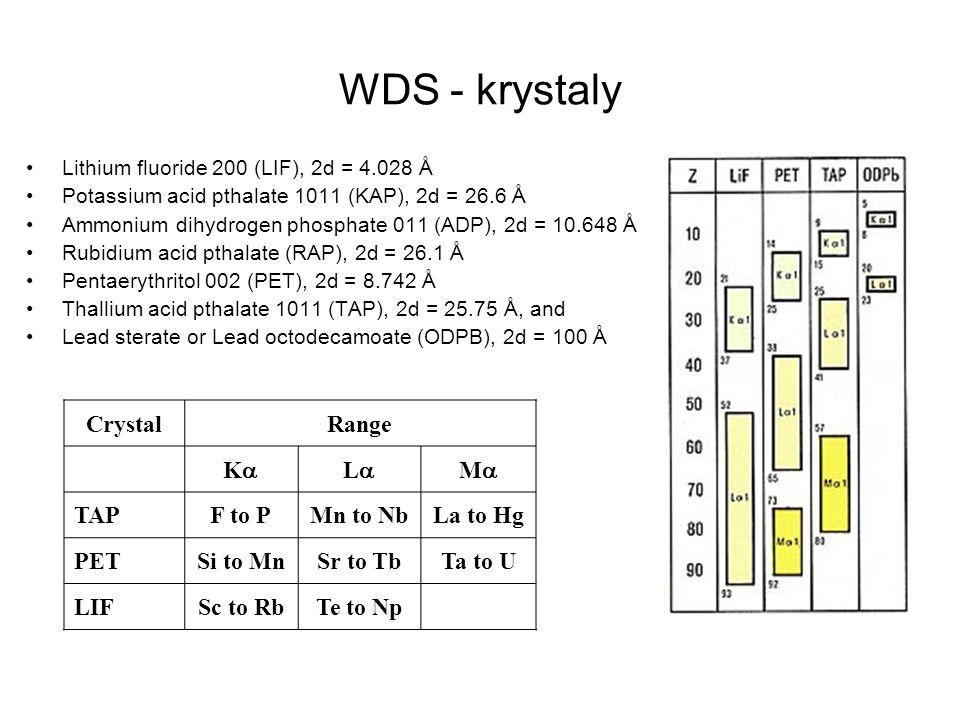 WDS - krystaly Crystal Range Ka La Ma TAP F to P Mn to Nb La to Hg PET