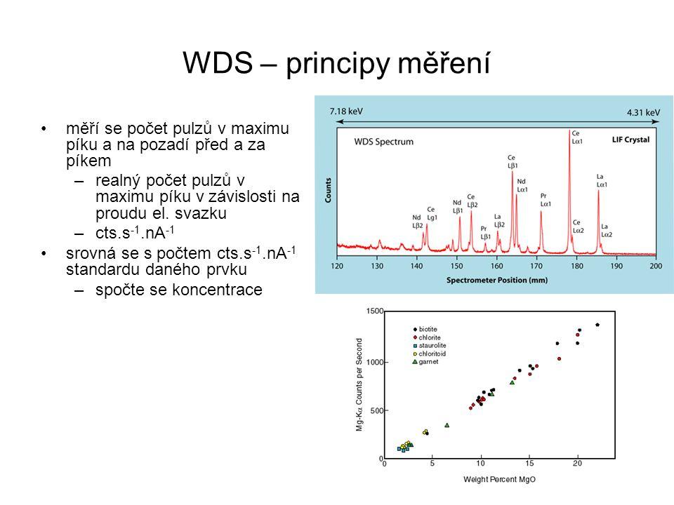 WDS – principy měření měří se počet pulzů v maximu píku a na pozadí před a za píkem.
