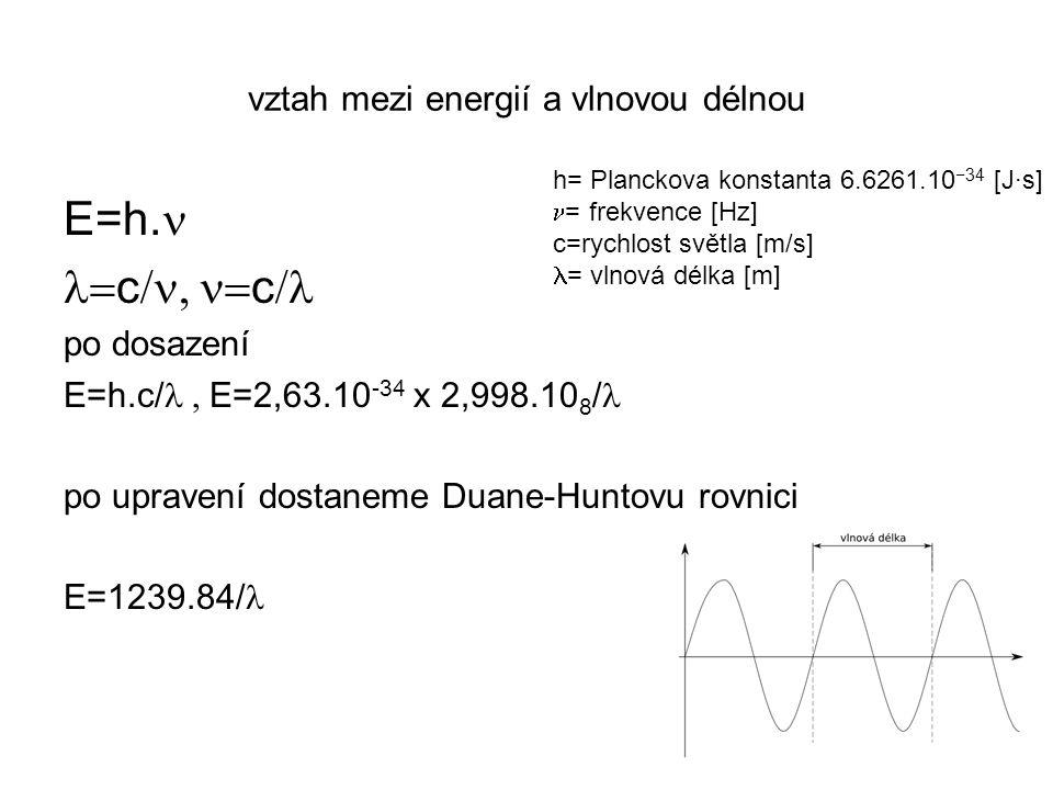 vztah mezi energií a vlnovou délnou