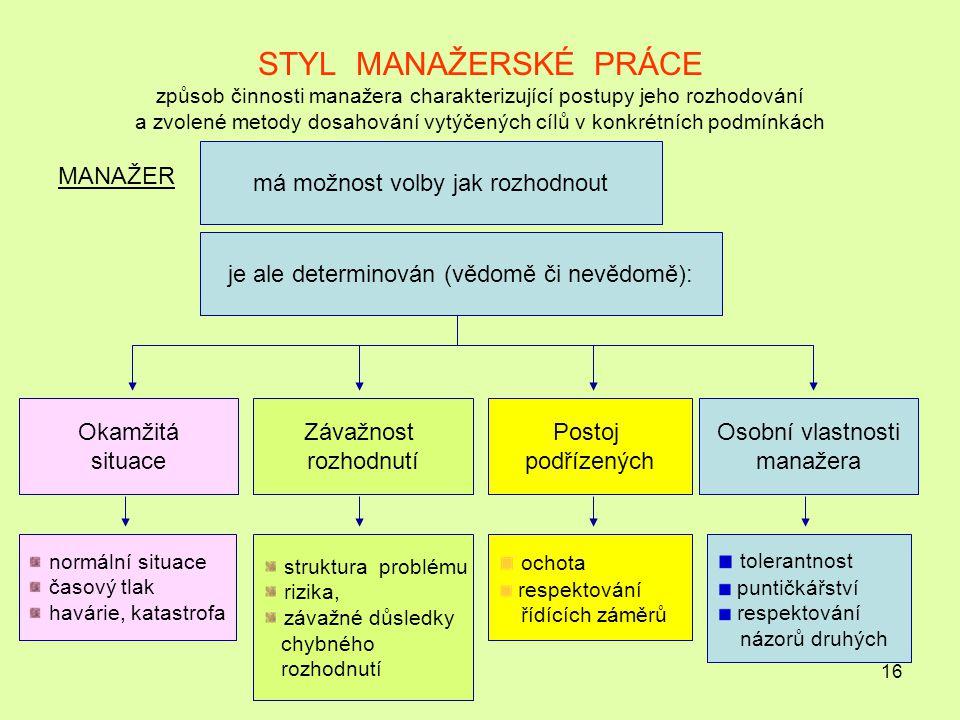 STYL MANAŽERSKÉ PRÁCE způsob činnosti manažera charakterizující postupy jeho rozhodování a zvolené metody dosahování vytýčených cílů v konkrétních podmínkách
