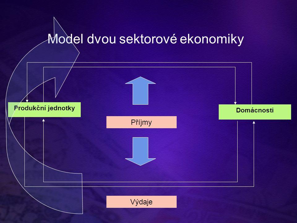 Model dvou sektorové ekonomiky