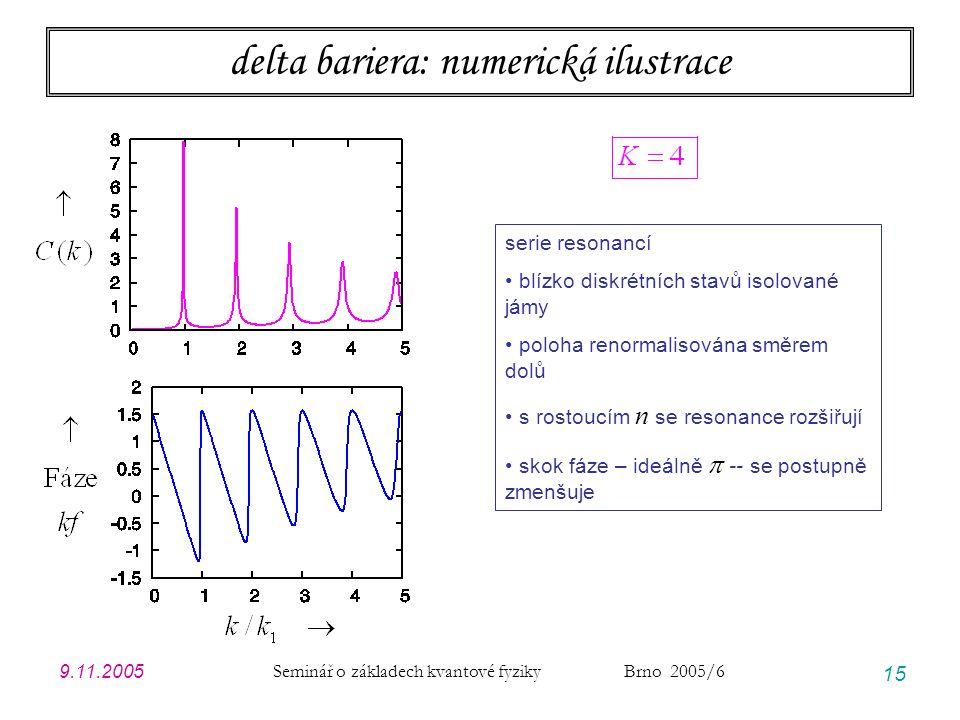 delta bariera: numerická ilustrace