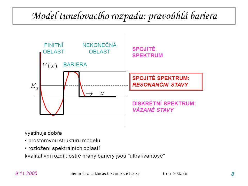Model tunelovacího rozpadu: pravoúhlá bariera
