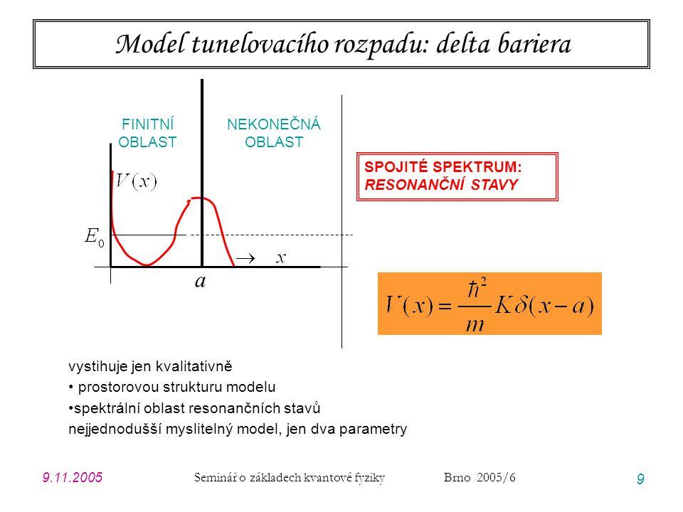 Model tunelovacího rozpadu: delta bariera