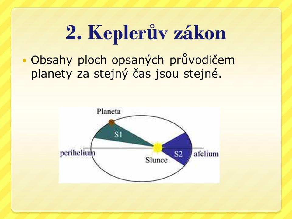 2. Keplerův zákon Obsahy ploch opsaných průvodičem planety za stejný čas jsou stejné.