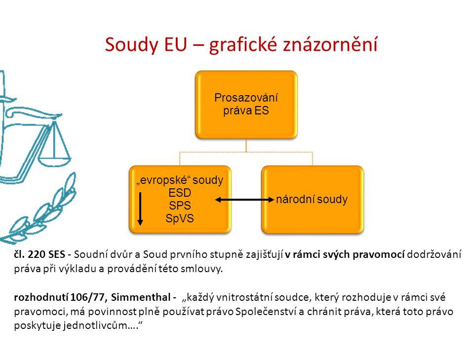 Soudy EU – grafické znázornění
