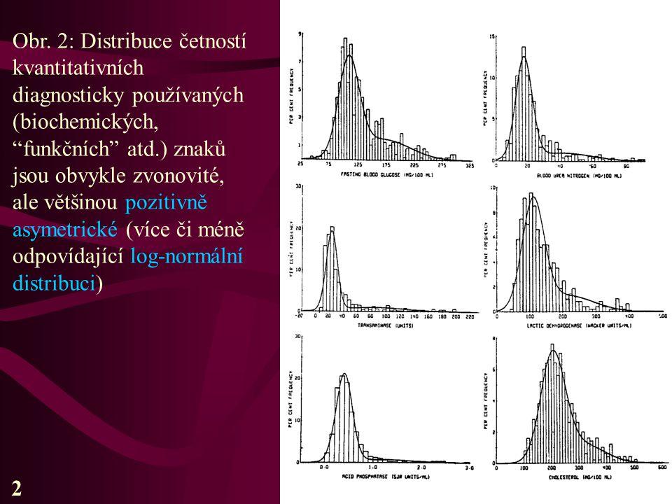 Obr. 2: Distribuce četností kvantitativních diagnosticky používaných (biochemických, funkčních atd.) znaků jsou obvykle zvonovité, ale většinou pozitivně asymetrické (více či méně odpovídající log-normální distribuci)