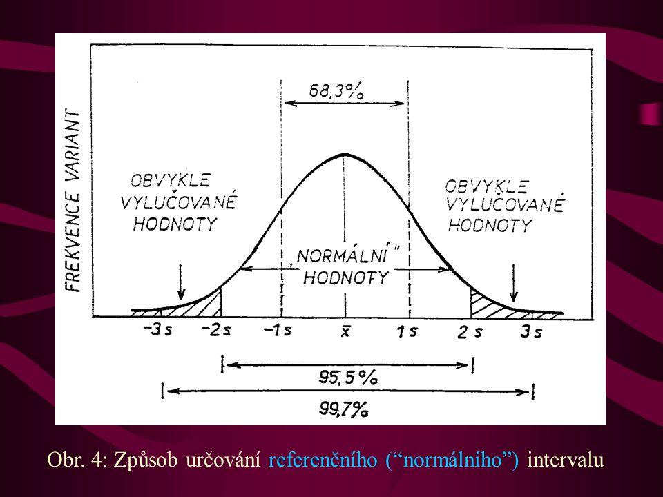 Obr. 4: Způsob určování referenčního ( normálního ) intervalu