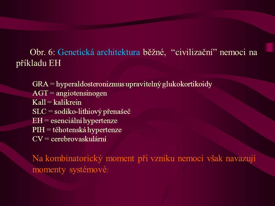 Obr. 6: Genetická architektura běžné, civilizační nemoci na příkladu EH