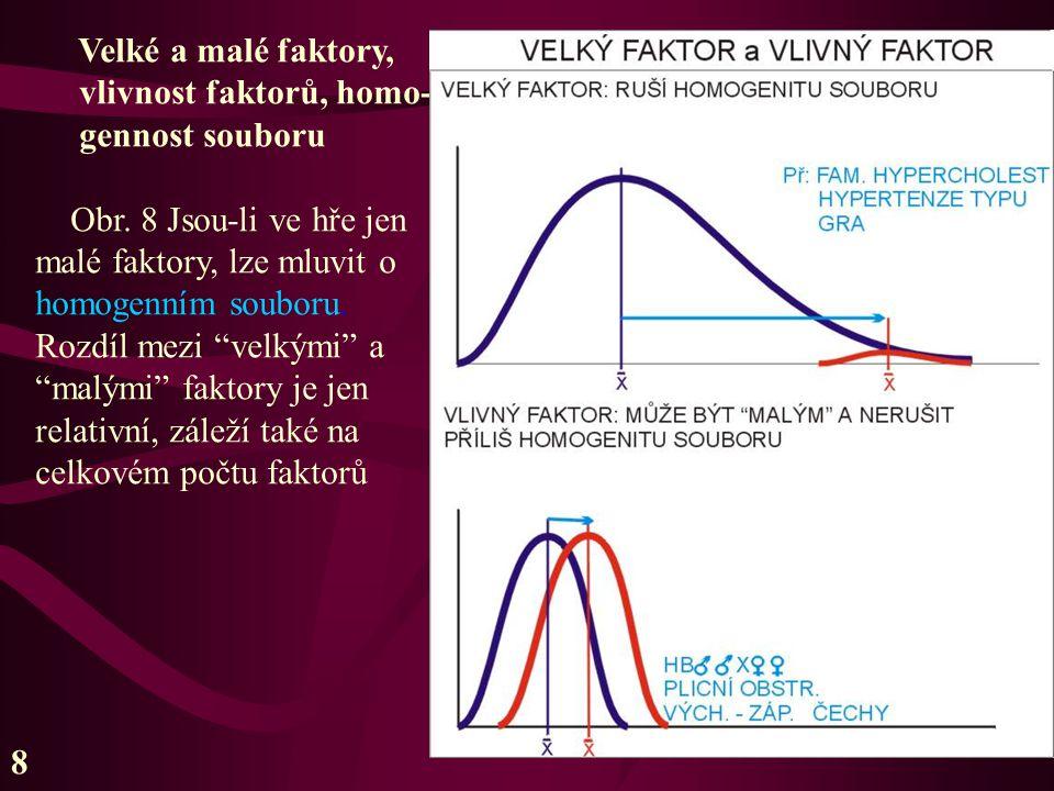 Velké a malé faktory, vlivnost faktorů, homo- gennost souboru. Obr. 8 Jsou-li ve hře jen. malé faktory, lze mluvit o.