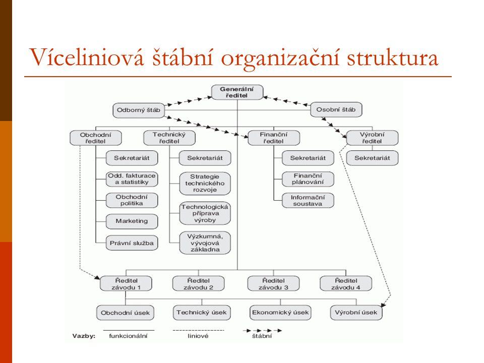 Víceliniová štábní organizační struktura