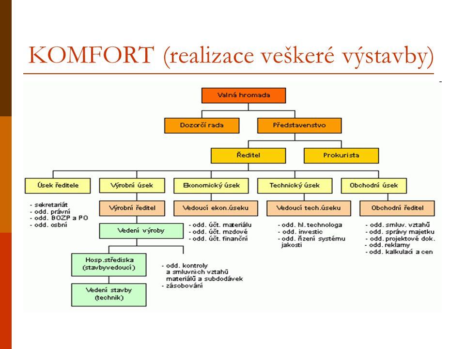 KOMFORT (realizace veškeré výstavby)