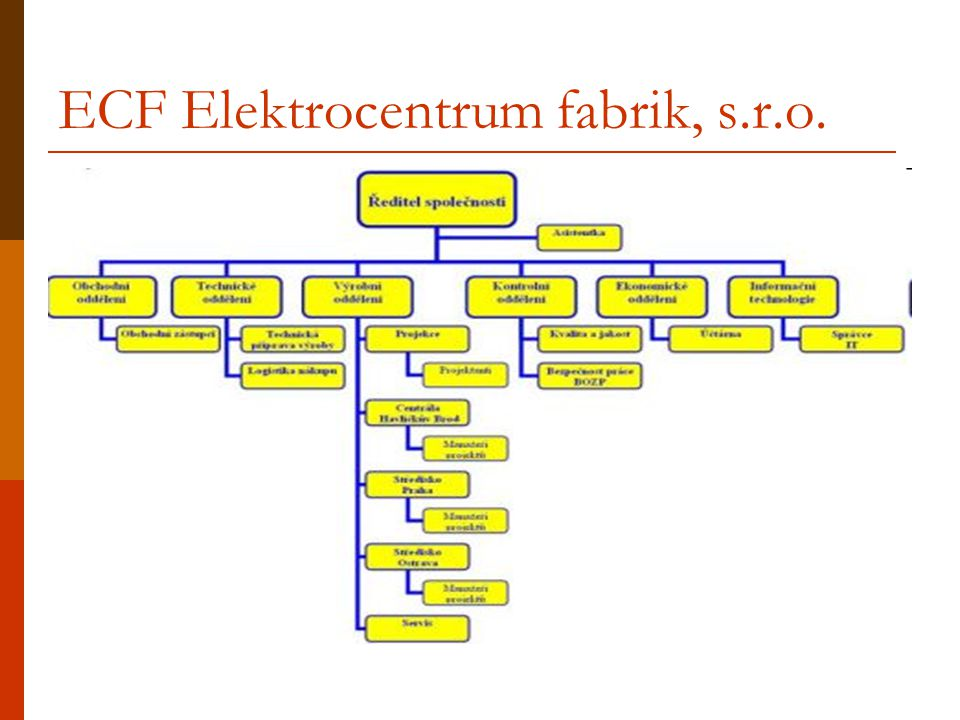 ECF Elektrocentrum fabrik, s.r.o.