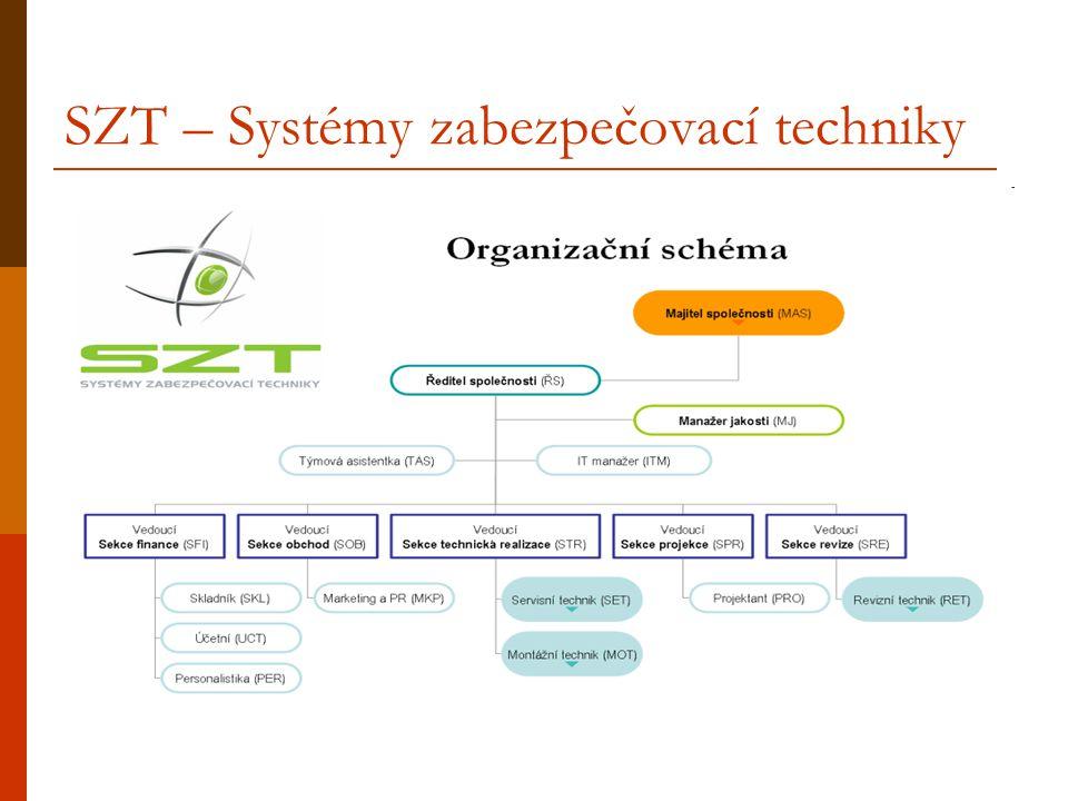 SZT – Systémy zabezpečovací techniky
