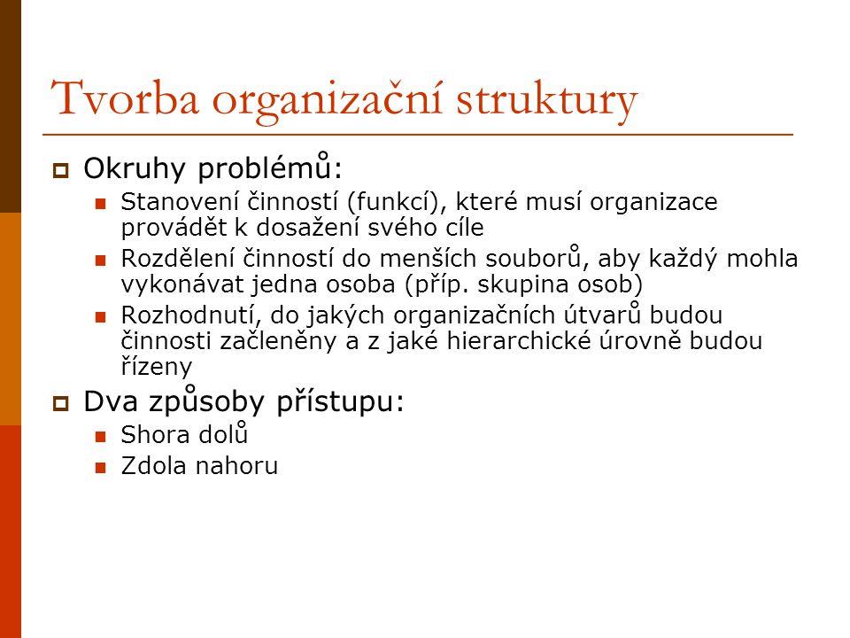 Tvorba organizační struktury