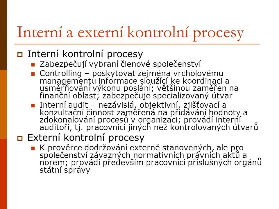 Interní a externí kontrolní procesy