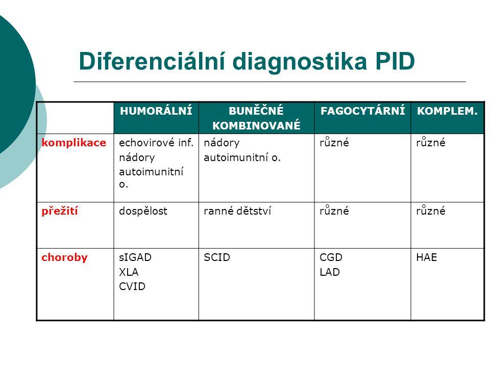 Diferenciální diagnostika PID