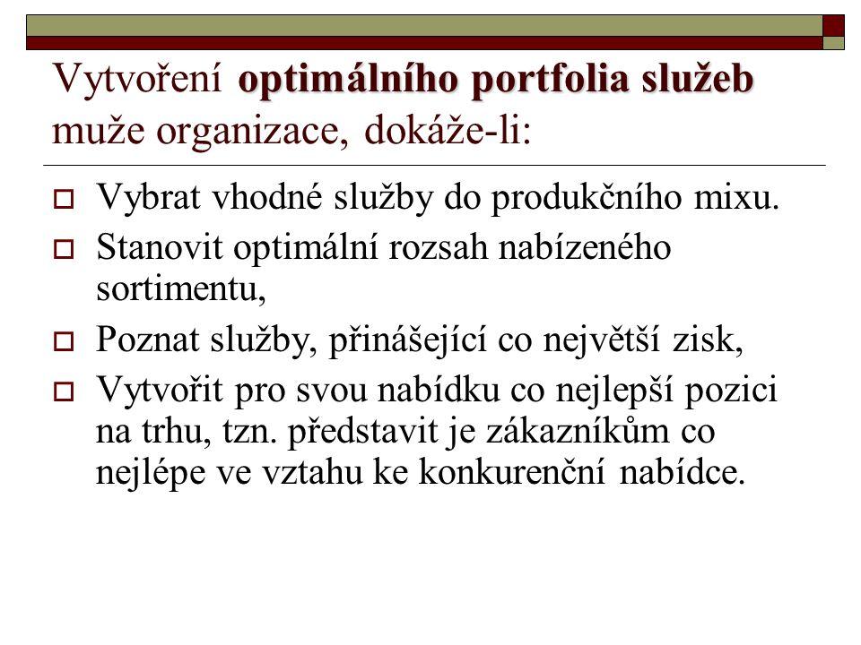 Vytvoření optimálního portfolia služeb muže organizace, dokáže-li: