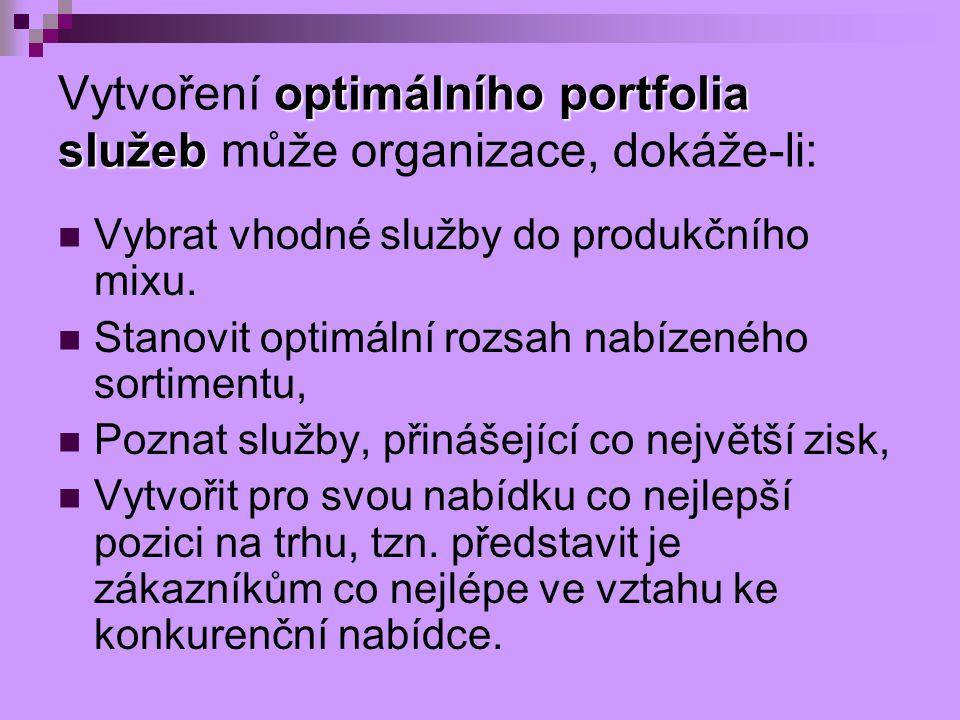 Vytvoření optimálního portfolia služeb může organizace, dokáže-li: