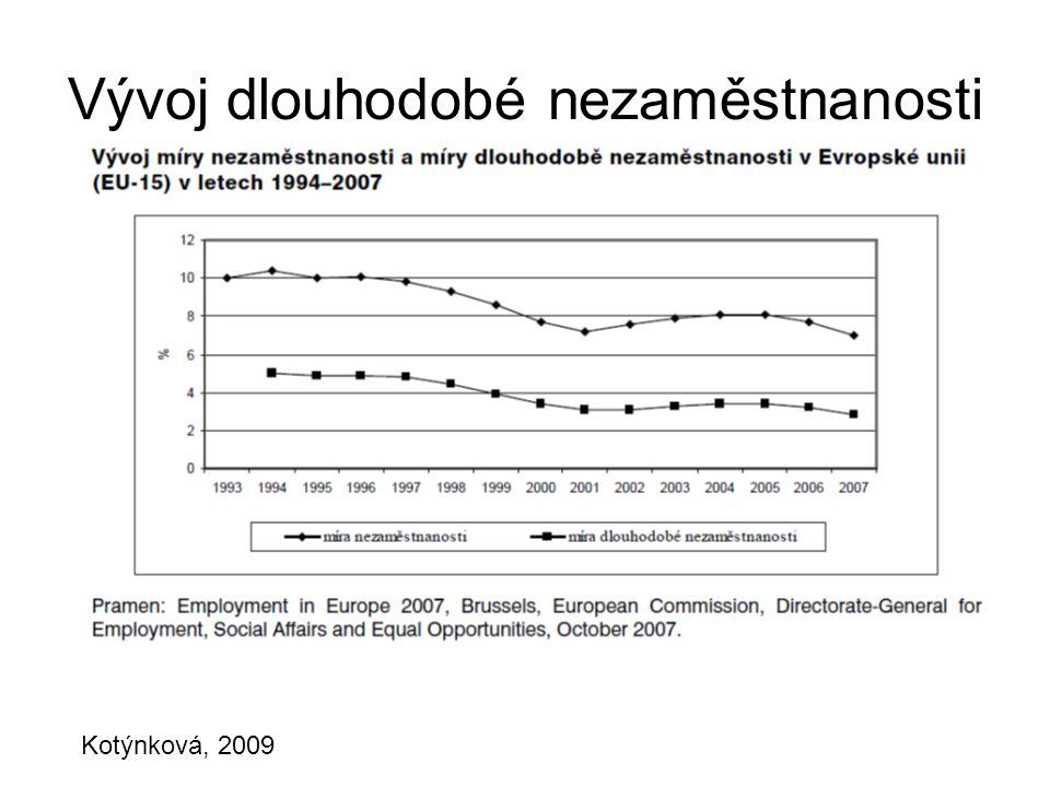 Vývoj dlouhodobé nezaměstnanosti