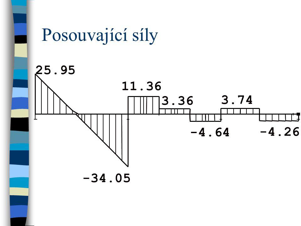 Posouvající síly -34.05 25.95 11.36 3.36 -4.64 3.74 -4.26