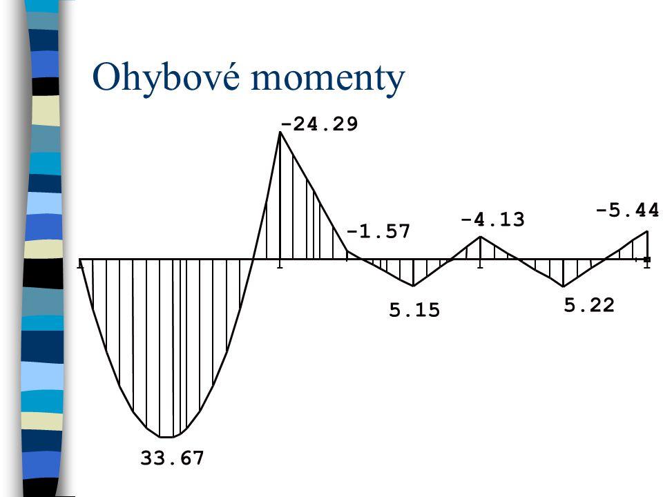 Ohybové momenty 33.67 -24.29 -1.57 5.15 -4.13 -5.44 5.22