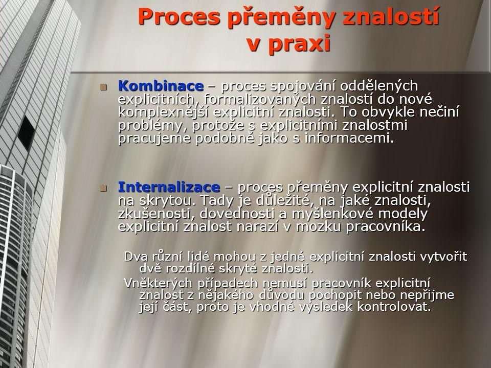 Proces přeměny znalostí v praxi