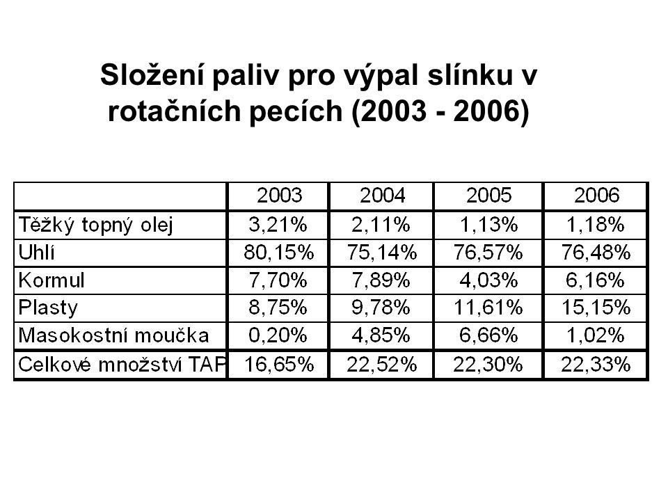 Složení paliv pro výpal slínku v rotačních pecích (2003 - 2006)