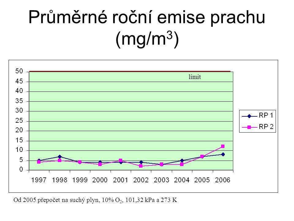 Průměrné roční emise prachu (mg/m3)