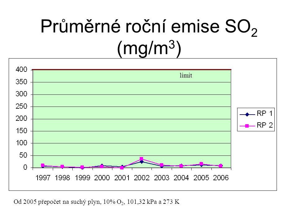 Průměrné roční emise SO2 (mg/m3)