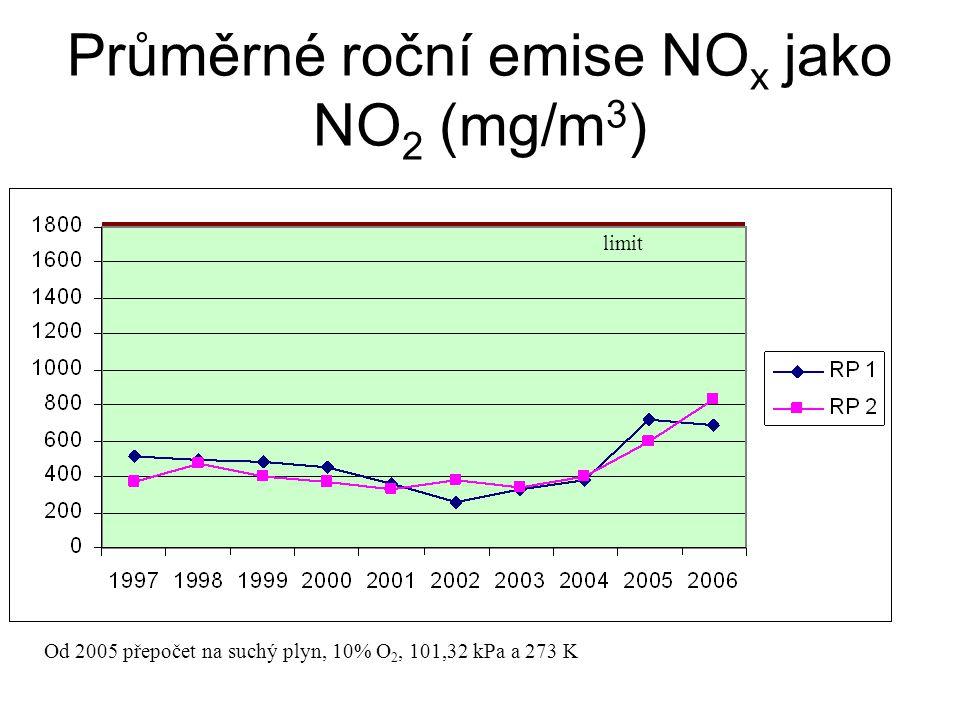 Průměrné roční emise NOx jako NO2 (mg/m3)